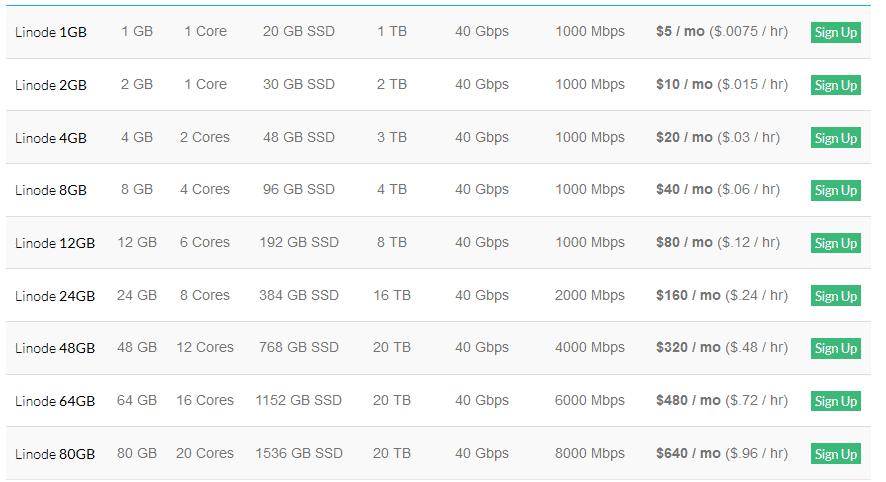 linode coupon tháng 8 - tặng 20$ miễn phí